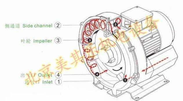 漩涡气泵工作原理